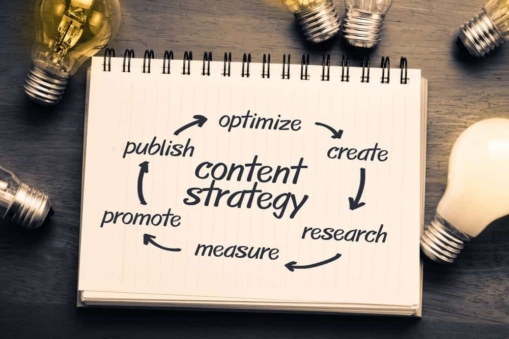 How you can include social media into your content marketing strategy